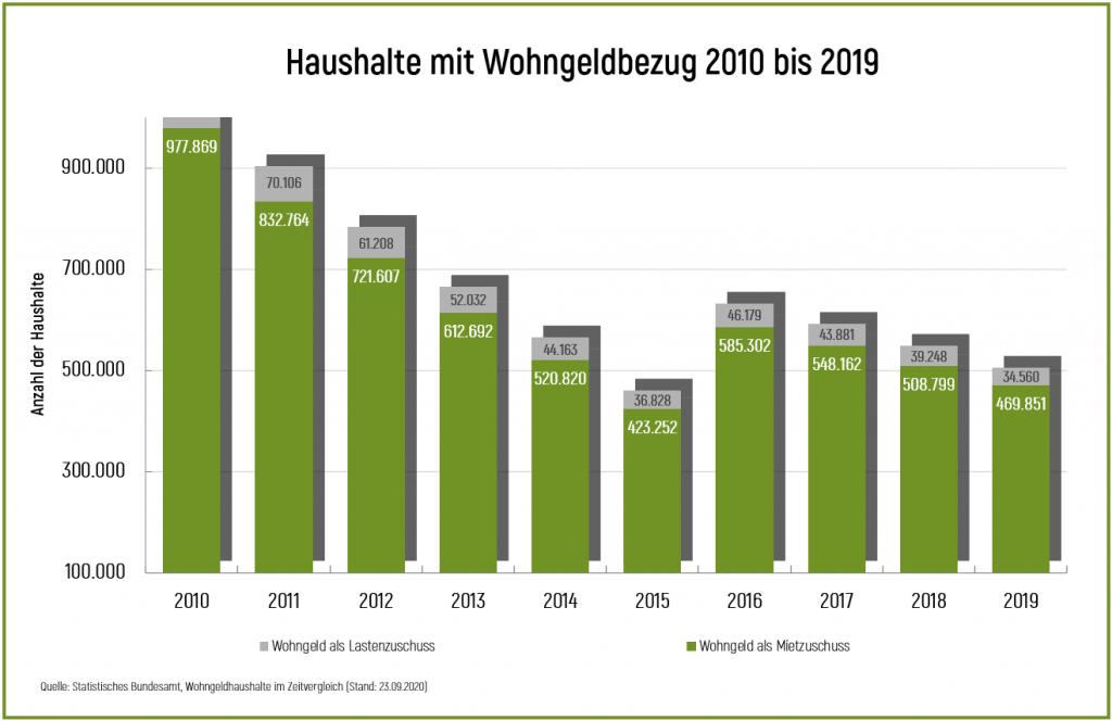 Diagramm Wohngeldbezug Haushalte 2010 bis 2019